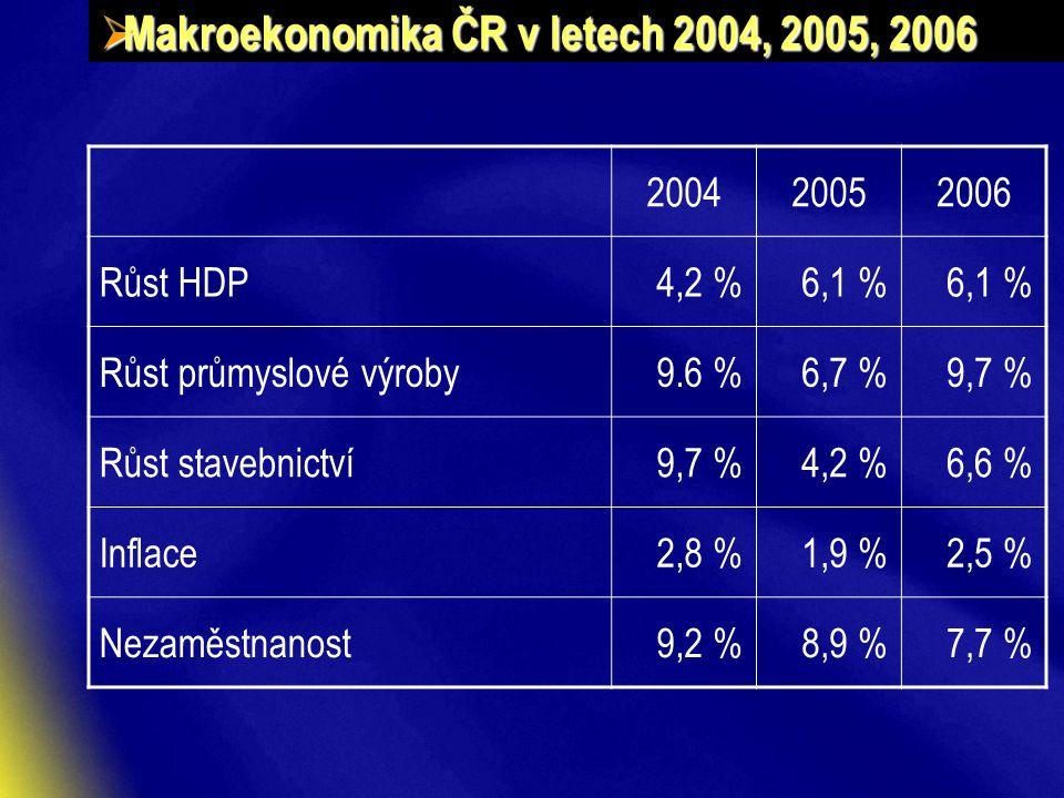  Makroekonomika ČR v letech 2004, 2005, 2006 200420052006 Růst HDP4,2 %6,1 % Růst průmyslové výroby9.6 %6,7 %9,7 % Růst stavebnictví9,7 %4,2 %6,6 % Inflace2,8 %1,9 %2,5 % Nezaměstnanost9,2 %8,9 %7,7 %