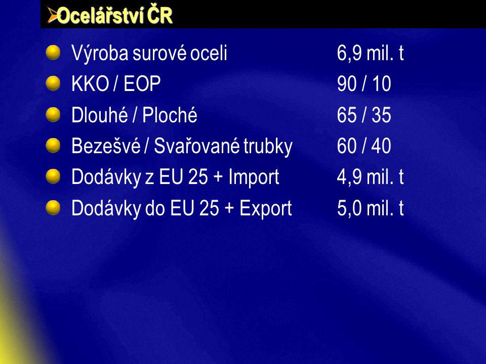  Ocelářství ČR Výroba surové oceli6,9 mil.