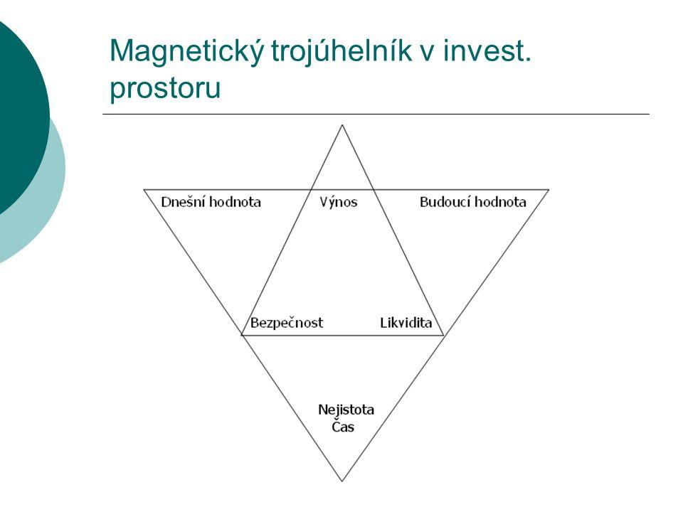 Magnetický trojúhelník v invest. prostoru