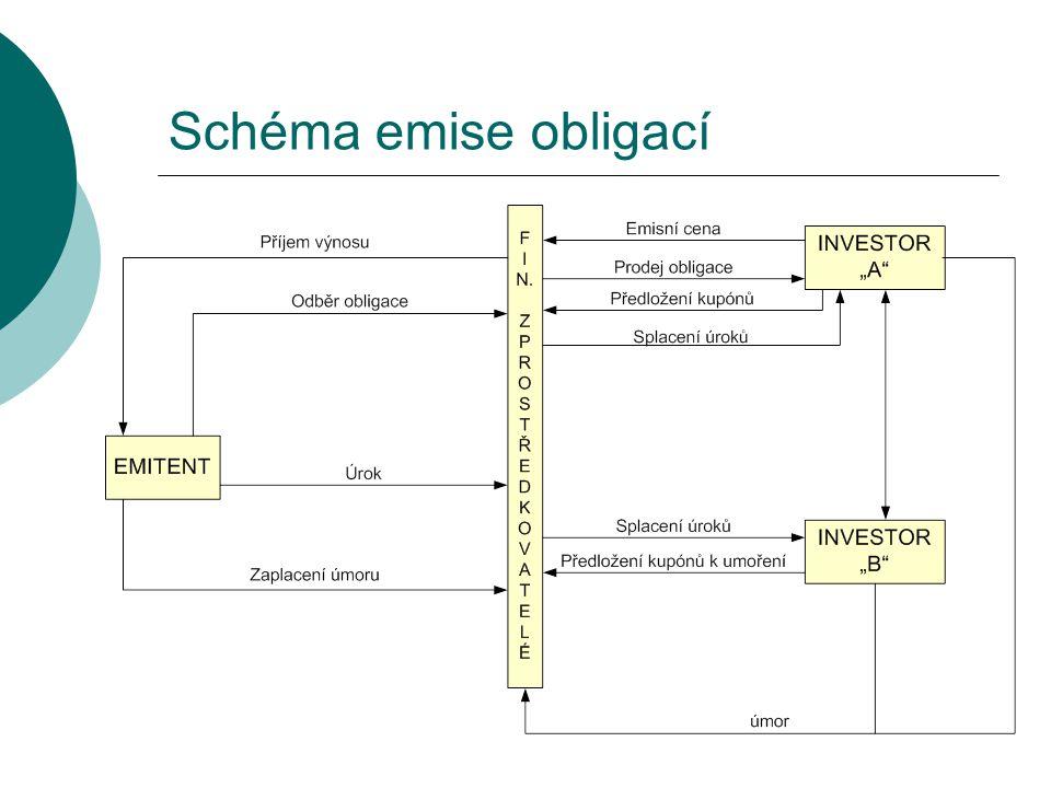 Schéma emise obligací
