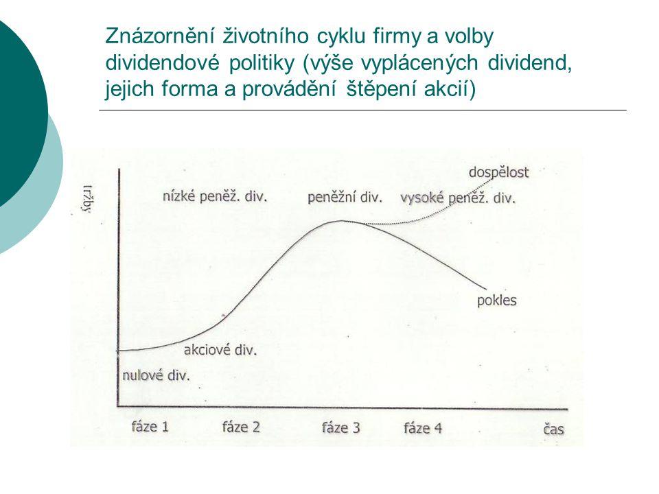 Znázornění životního cyklu firmy a volby dividendové politiky (výše vyplácených dividend, jejich forma a provádění štěpení akcií)
