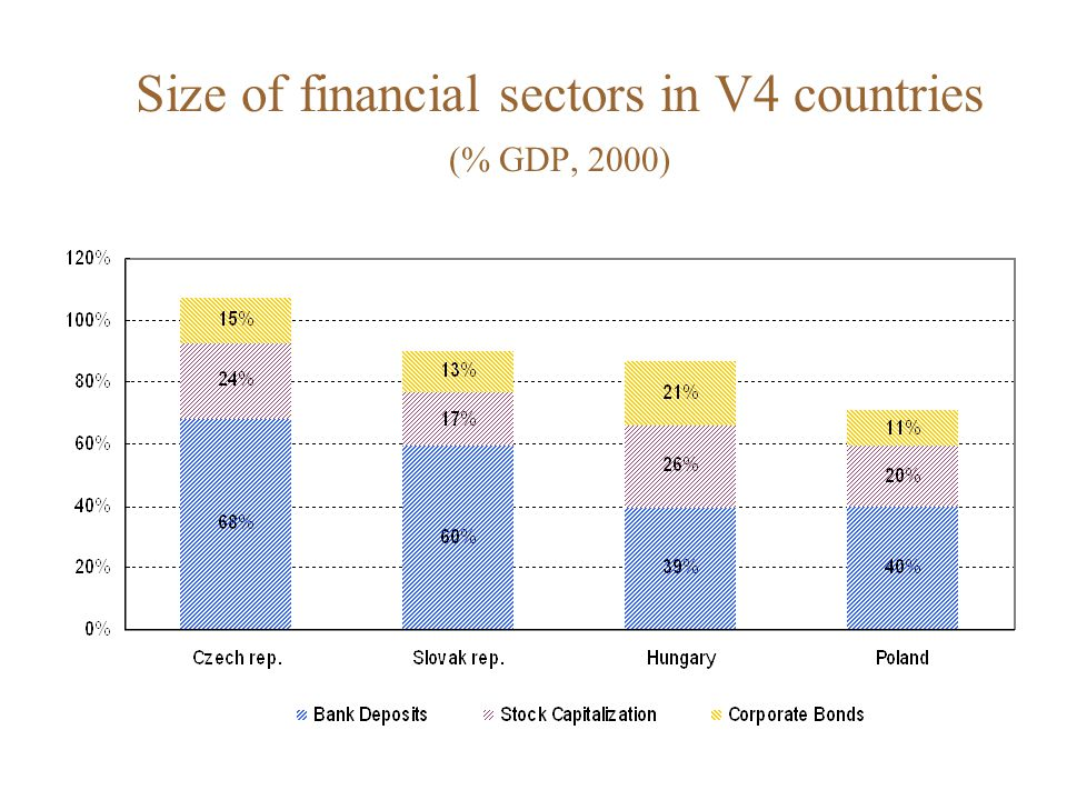 Size of financial sectors in selected developed countries ( % GDP, 2000)