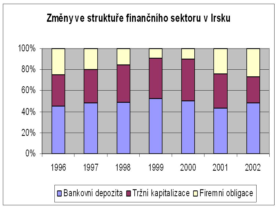 Development of the financial sector's structure in selected developed countries (%, 1996-2000)