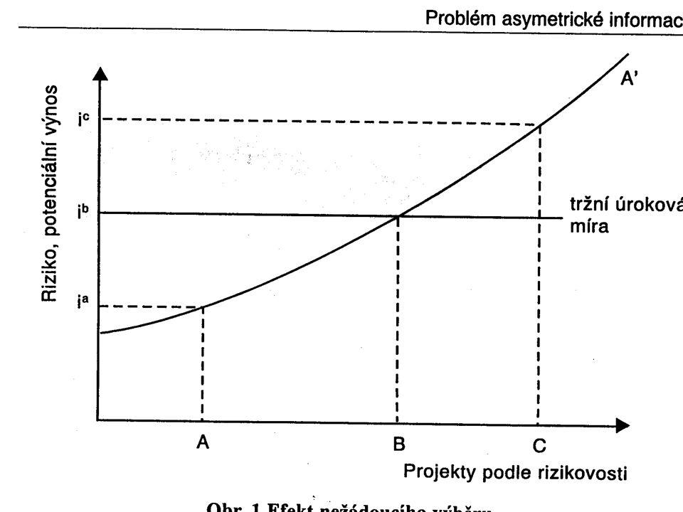 Základní typy informační asymetrie nepříznivý (nežádoucí) výběr (adverse selection) zhoršuje průměrnou kvalita výrobků na trhu nejrizikovější klienti