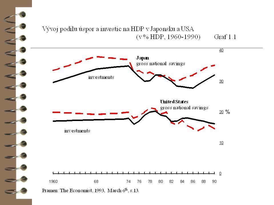 Úspory a investice Rovnováha v ekonomice podle J.M. Keynese Y = C + S Y = C + I =>S = I