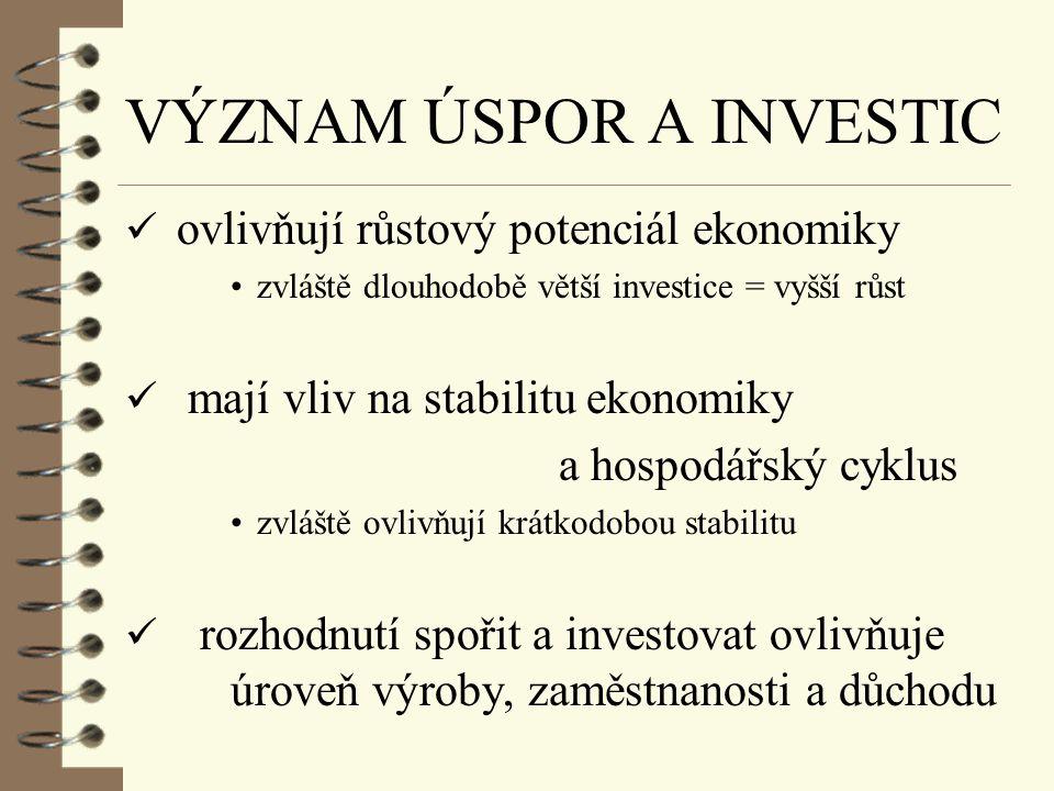 INVESTICE ü reálné a finanční ü rozšíření produktivní kapacity ekonomiky, tj. zdroj hospodářského růstu (ovlivňují nabídku) x výroba investičních stat