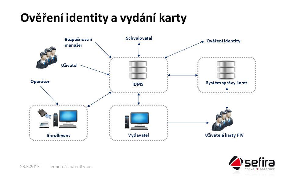 Ověření identity a vydání karty Jednotná autentizace23.5.2013 Enrollment Vydavatel Operátor Uživatel Schvalovatel Bezpečnostní manažer Ověření identity Uživatelé karty PIV IDMS Systém správy karet