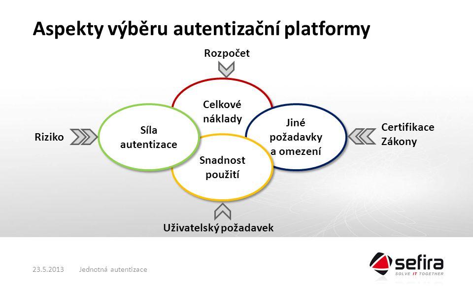 Jednotná autentizace23.5.2013 Aspekty výběru autentizační platformy Celkové náklady Jiné požadavky a omezení Snadnost použití Síla autentizace Riziko Certifikace Zákony Uživatelský požadavek Rozpočet