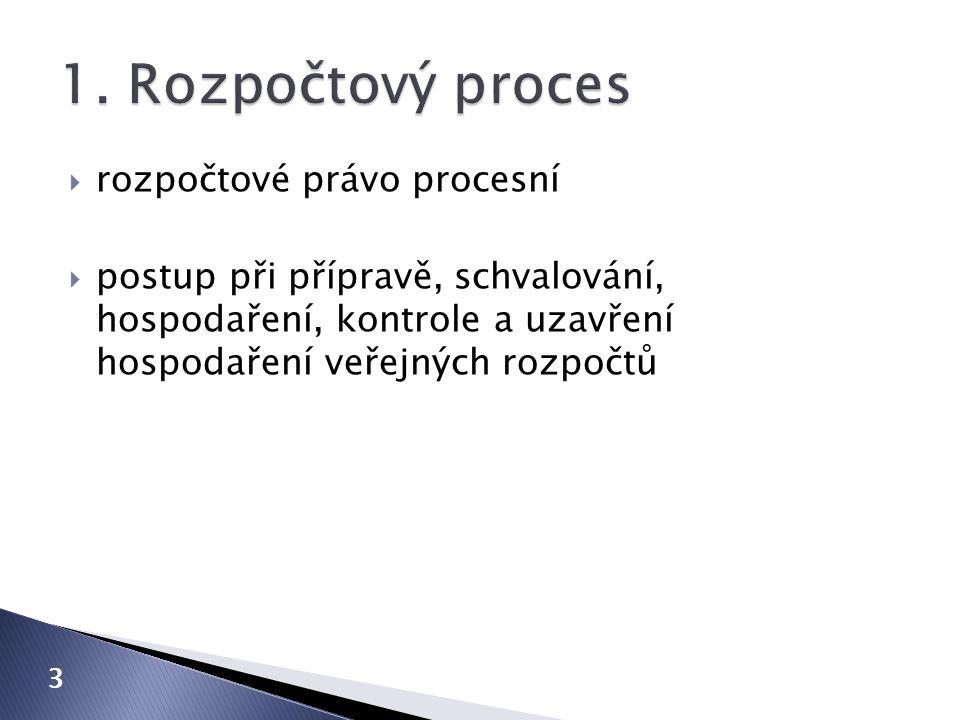  rozpočtové právo procesní  postup při přípravě, schvalování, hospodaření, kontrole a uzavření hospodaření veřejných rozpočtů 3