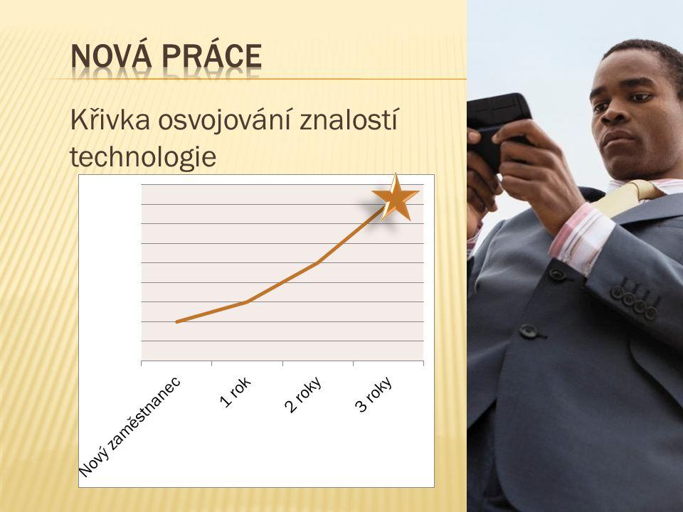 Křivka osvojování znalostí technologie