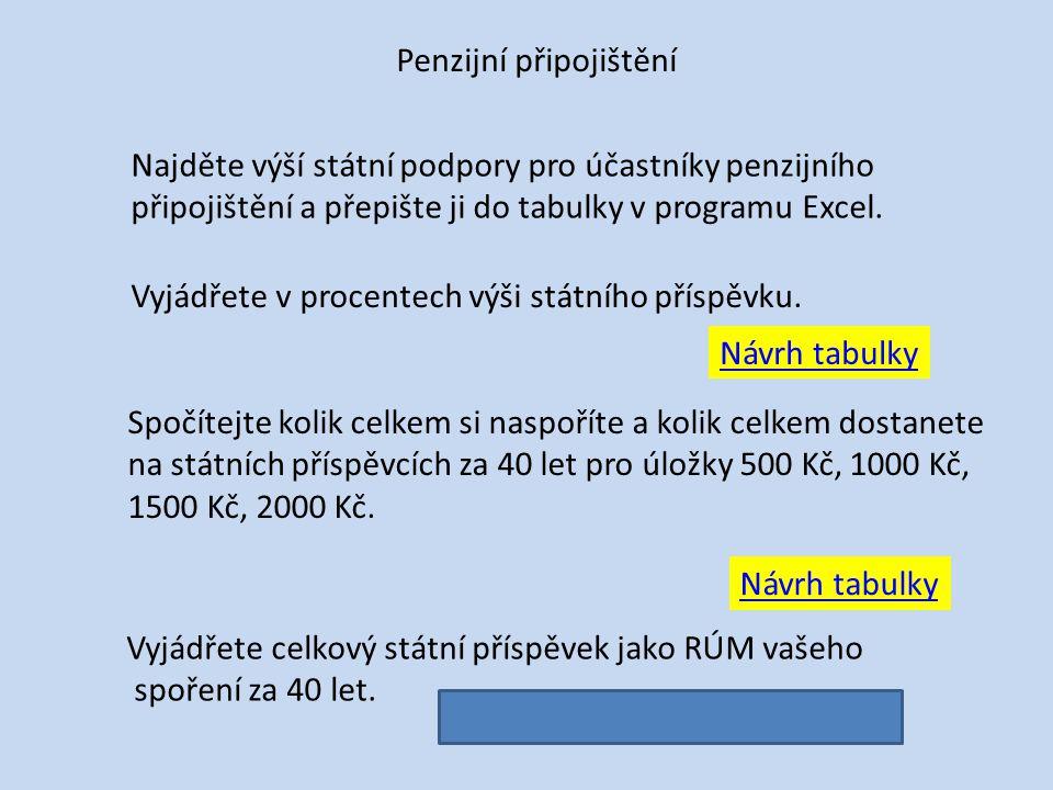 Penzijní připojištění Najděte výší státní podpory pro účastníky penzijního připojištění a přepište ji do tabulky v programu Excel.