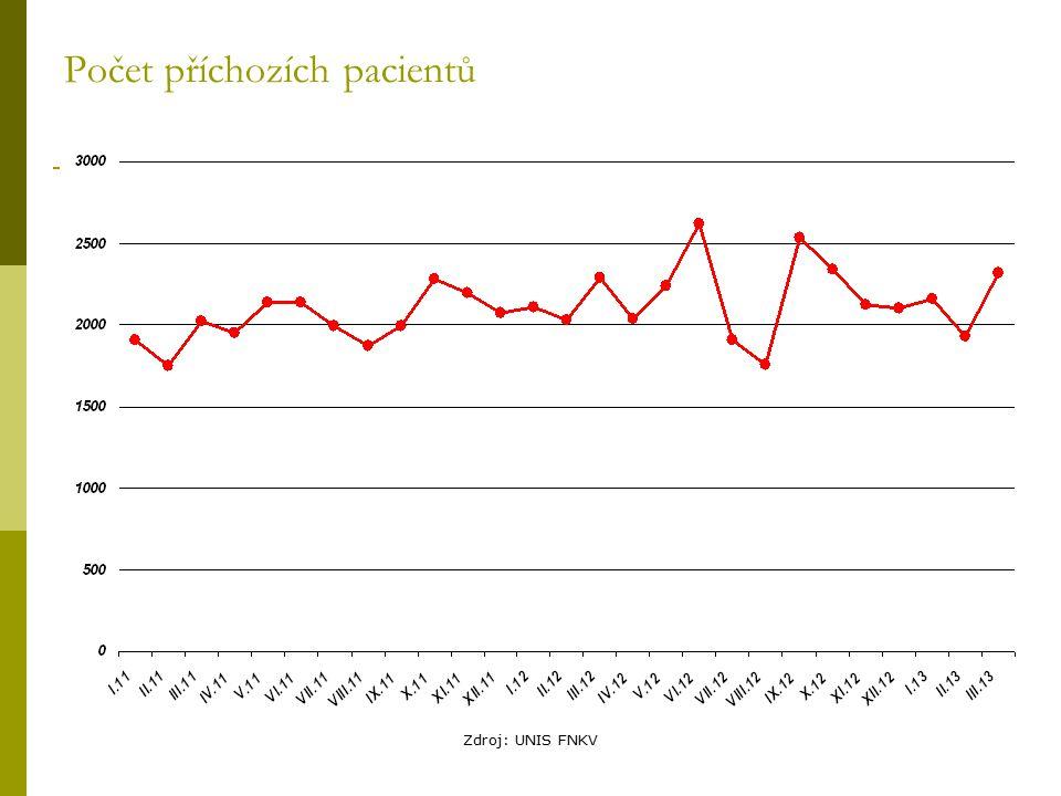 Zdroj: UNIS FNKV Počet příchozích pacientů
