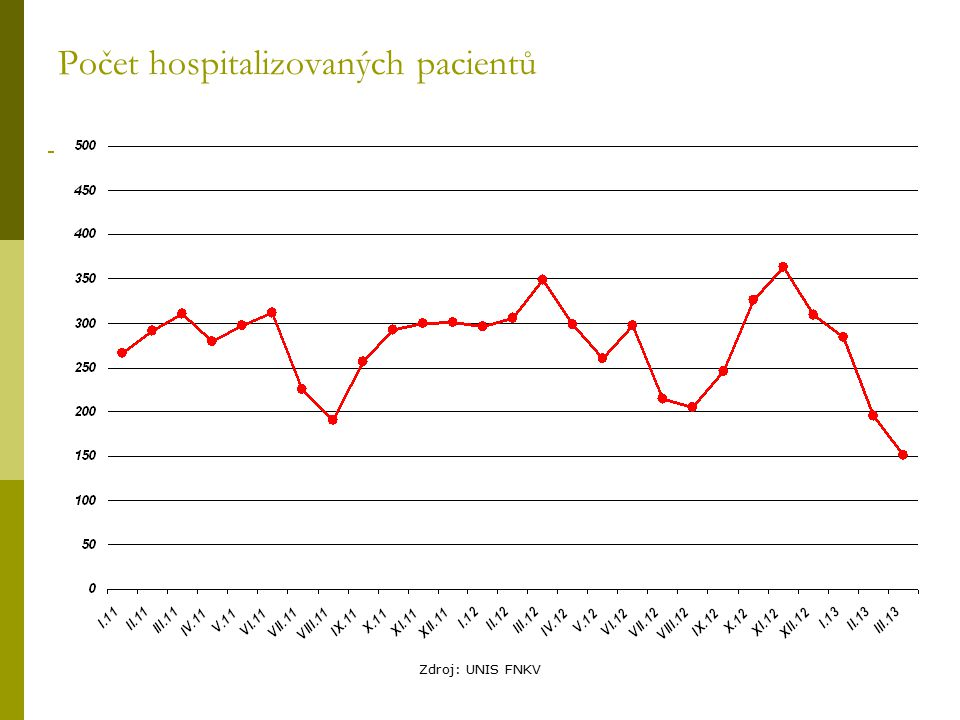 Zdroj: UNIS FNKV Počet hospitalizovaných pacientů