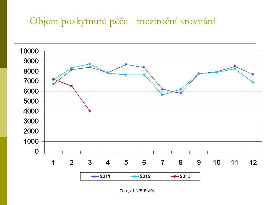 Zdroj: UNIS FNKV Objem poskytnuté péče - meziroční srovnání