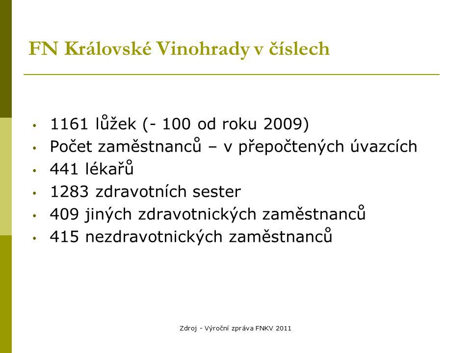 Zdroj - Výroční zpráva FNKV 2011 FN Královské Vinohrady v číslech 1161 lůžek (- 100 od roku 2009) Počet zaměstnanců – v přepočtených úvazcích 441 léka