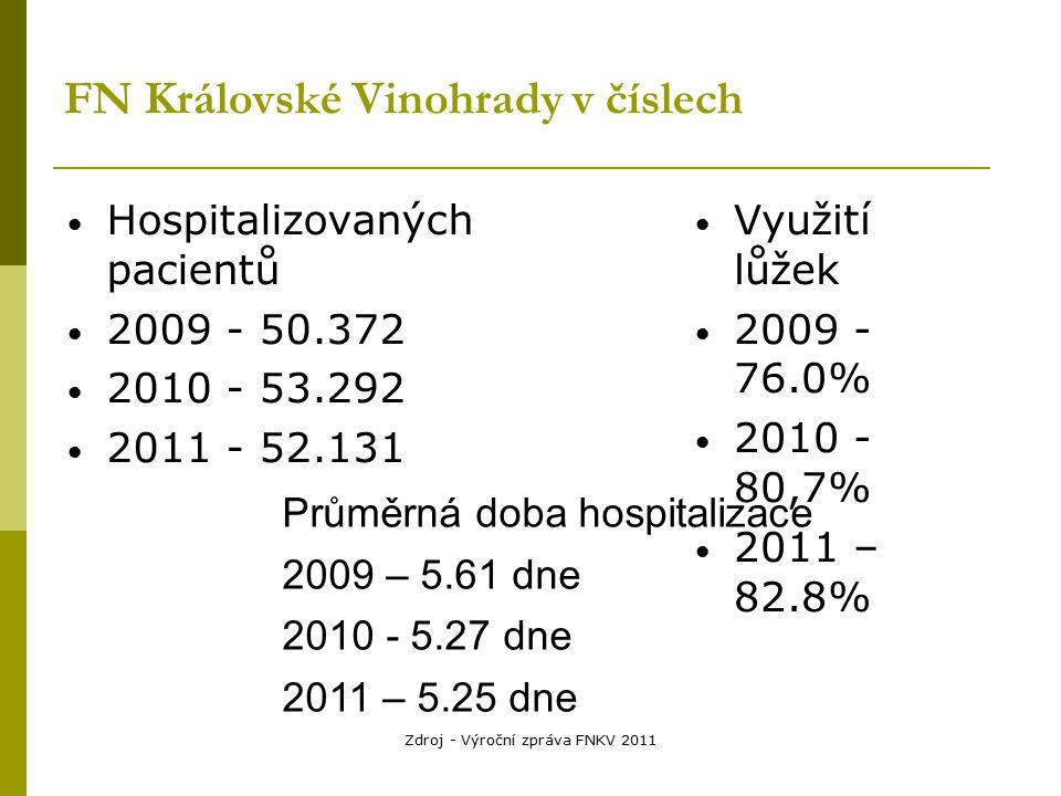 Zdroj - Výroční zpráva FNKV 2011 FN Královské Vinohrady v číslech Hospitalizovaných pacientů 2009 - 50.372 2010 - 53.292 2011 - 52.131 Využití lůžek 2