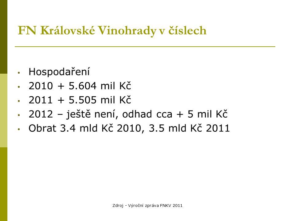 Zdroj - Výroční zpráva FNKV 2011 FN Královské Vinohrady v číslech Hospodaření 2010 + 5.604 mil Kč 2011 + 5.505 mil Kč 2012 – ještě není, odhad cca + 5