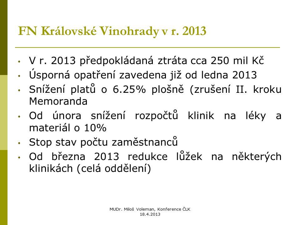 MUDr. Miloš Voleman, Konference ČLK 18.4.2013 FN Královské Vinohrady v r. 2013 V r. 2013 předpokládaná ztráta cca 250 mil Kč Úsporná opatření zavedena