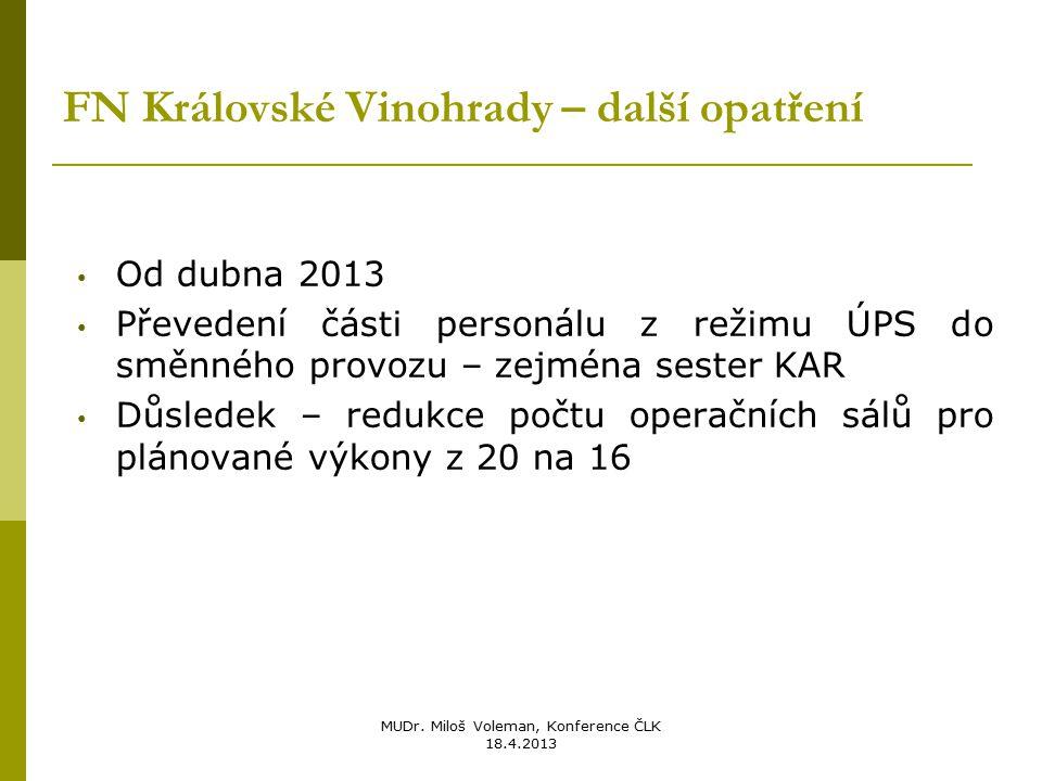 MUDr. Miloš Voleman, Konference ČLK 18.4.2013 FN Královské Vinohrady – další opatření Od dubna 2013 Převedení části personálu z režimu ÚPS do směnného