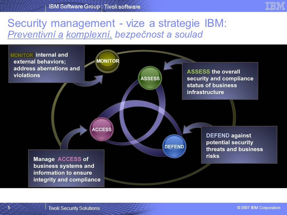 Tivoli software Tivoli Security Solutions © 2007 IBM Corporation IBM Software Group 5 Security management - vize a strategie IBM: Preventivní a komplexní, bezpečnost a soulad MONITOR