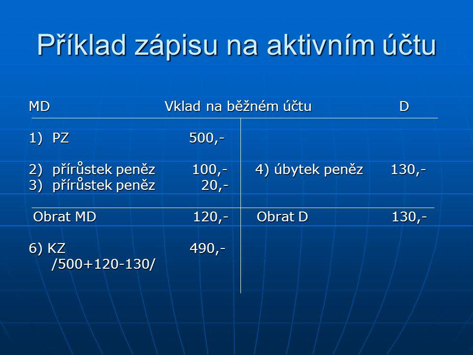 Příklad zápisu na aktivním účtu MD Vklad na běžném účtu D 1) PZ 500,- 2) přírůstek peněz 100,- 4) úbytek peněz 130,- 3) přírůstek peněz 20,- Obrat MD 120,- Obrat D 130,- Obrat MD 120,- Obrat D 130,- 6) KZ 490,- /500+120-130/ /500+120-130/