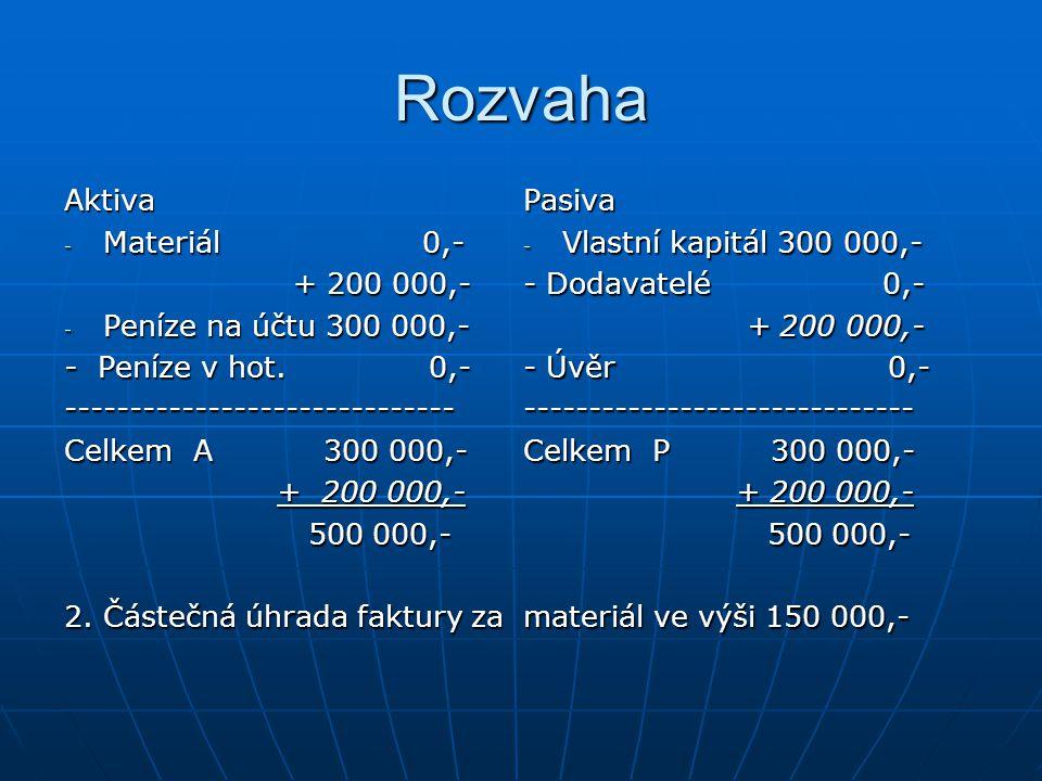 Rozvaha Aktiva - Materiál 0,- + 200 000,- + 200 000,- - Peníze na účtu 300 000,- - Peníze v hot.