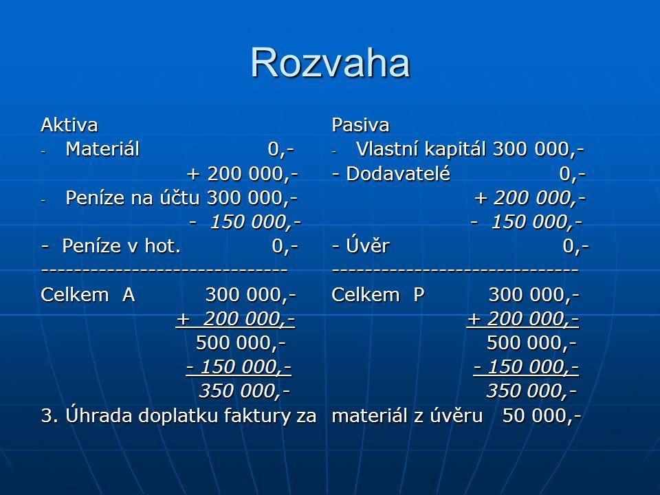 Rozvaha Aktiva - Materiál 0,- + 200 000,- + 200 000,- - Peníze na účtu 300 000,- - 150 000,- - 150 000,- - Peníze v hot.