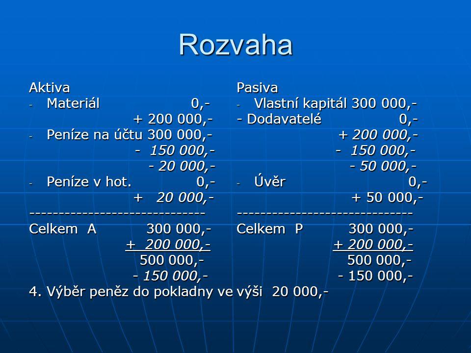 Rozvaha Aktiva - Materiál 0,- + 200 000,- + 200 000,- - Peníze na účtu 300 000,- - 150 000,- - 150 000,- - 20 000,- - 20 000,- - Peníze v hot.