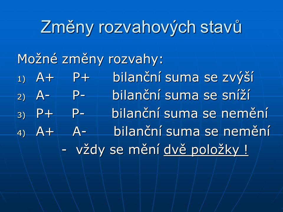 Změny rozvahových stavů Možné změny rozvahy: 1) A+ P+ bilanční suma se zvýší 2) A- P- bilanční suma se sníží 3) P+ P- bilanční suma se nemění 4) A+ A- bilanční suma se nemění - vždy se mění dvě položky .