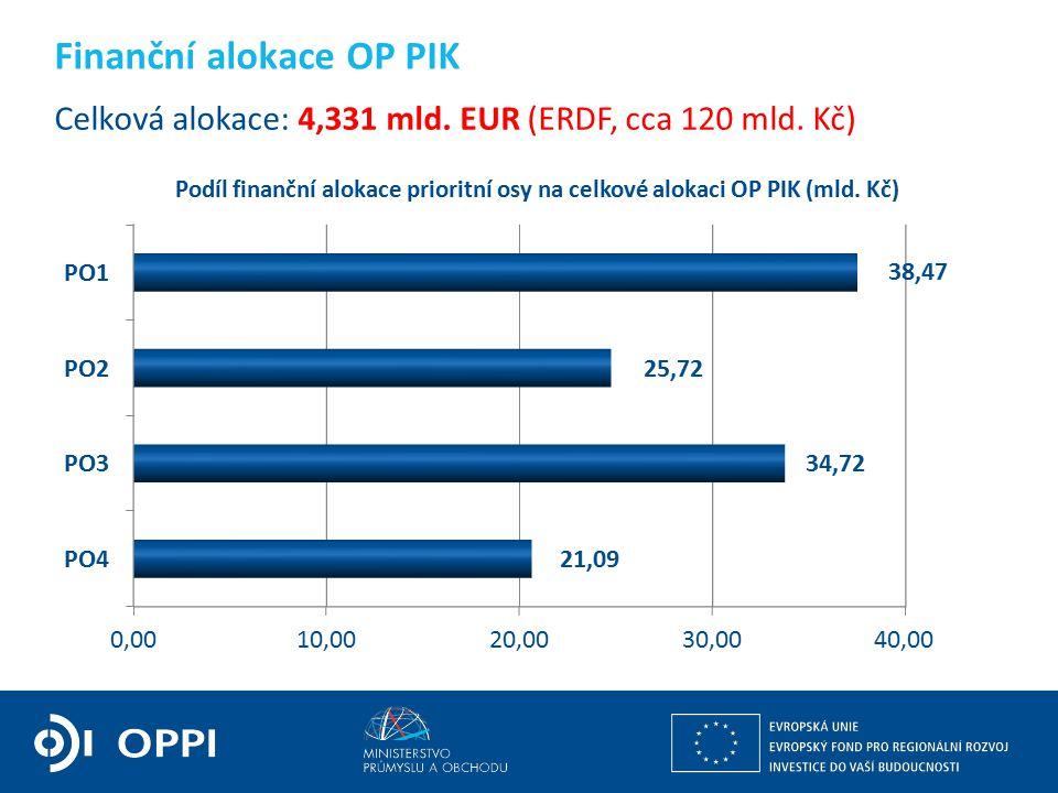 Ing. Martin Kocourek ministr průmyslu a obchodu ZPĚT NA VRCHOL – INSTITUCE, INOVACE A INFRASTRUKTURA Celková alokace: 4,331 mld. EUR (ERDF, cca 120 ml