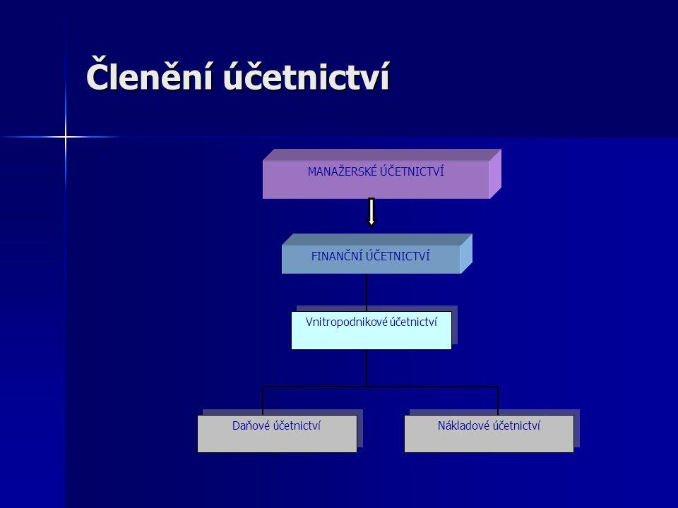 Členění účetnictví MANAŽERSKÉ ÚČETNICTVÍ FINANČNÍ ÚČETNICTVÍ Vnitropodnikové účetnictví Daňové účetnictví Nákladové účetnictví