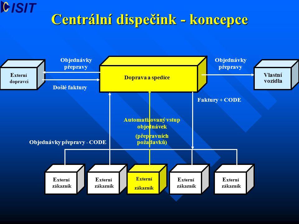 Centrální dispečink - koncepce E xterní zákazník E xterní zákazník E xterní zákazník E xterní zákazník Externí zákazník Objednávky přepravy - CODE Fak