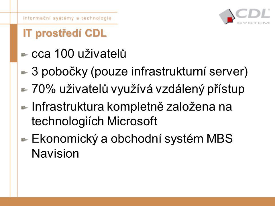 cca 100 uživatelů 3 pobočky (pouze infrastrukturní server) 70% uživatelů využívá vzdálený přístup Infrastruktura kompletně založena na technologiích M