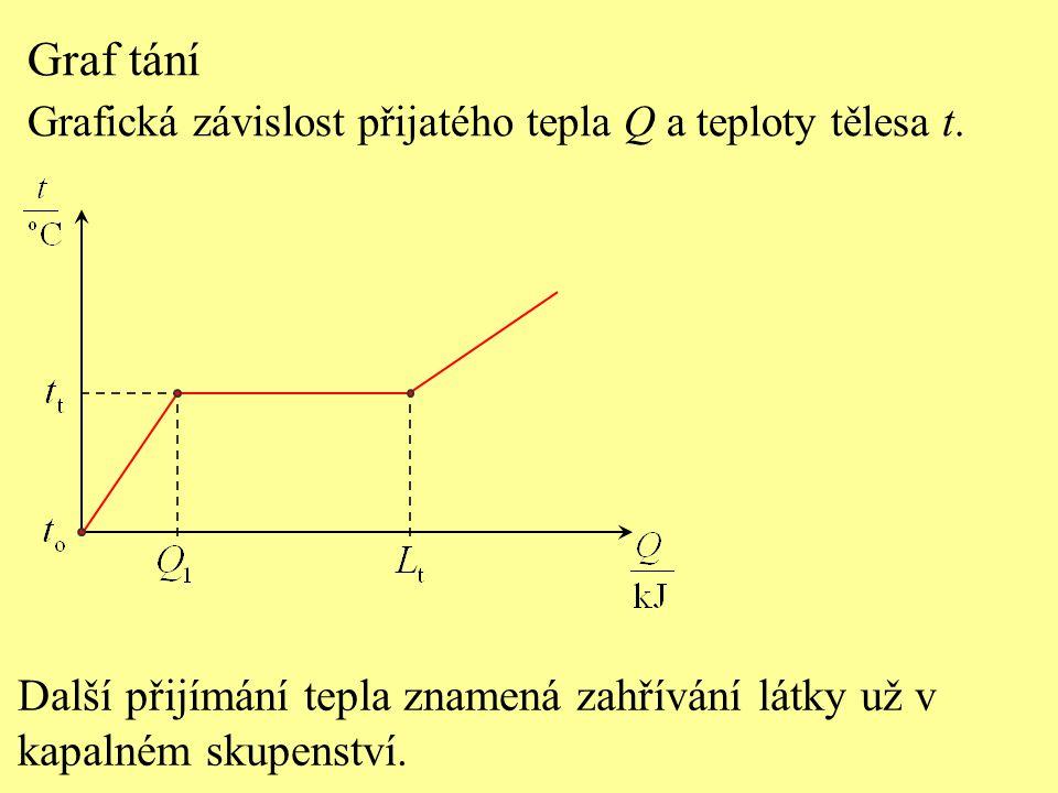 Graf tání Grafická závislost přijatého tepla Q a teploty tělesa t. Další přijímání tepla znamená zahřívání látky už v kapalném skupenství.
