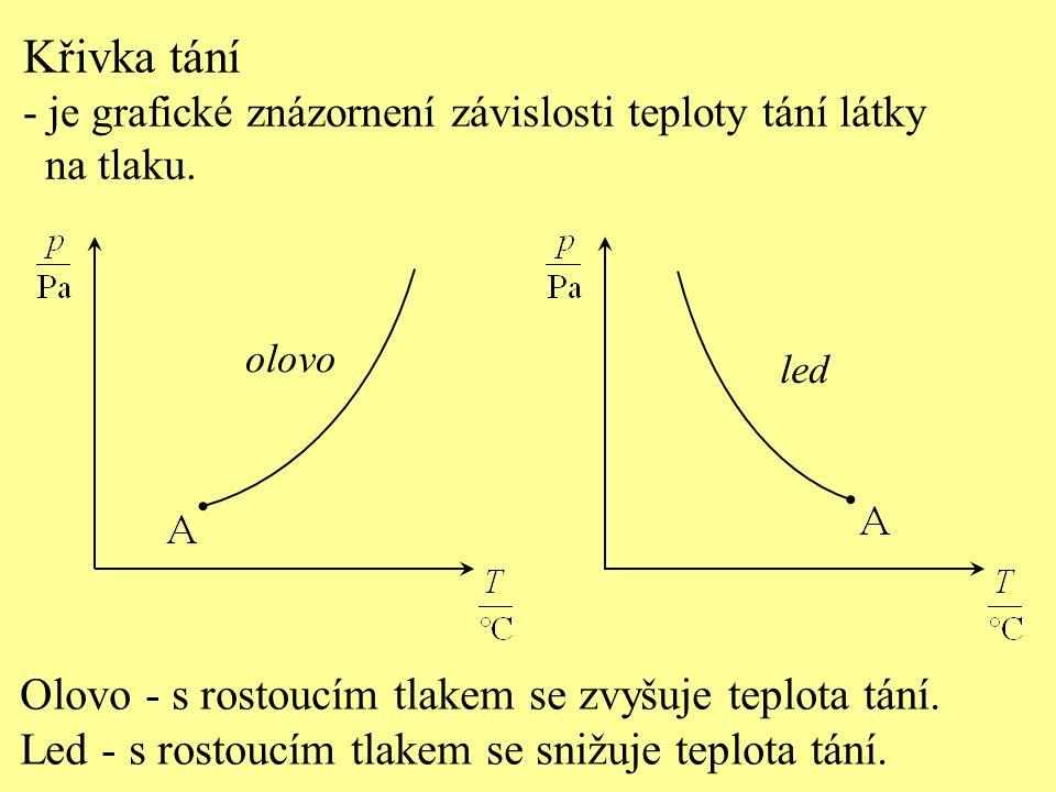 Křivka tání - je grafické znázornení závislosti teploty tání látky na tlaku. Olovo - s rostoucím tlakem se zvyšuje teplota tání. Led - s rostoucím tla