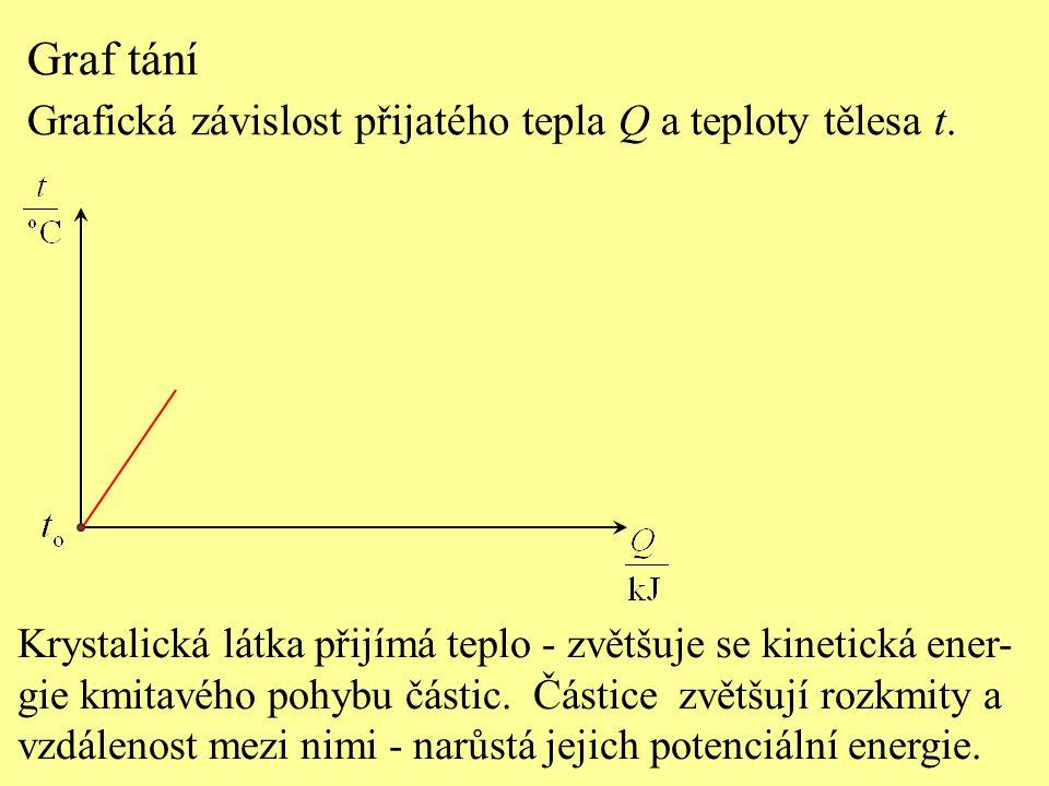 Graf tání Grafická závislost přijatého tepla Q a teploty tělesa t. Krystalická látka přijímá teplo - zvětšuje se kinetická ener- gie kmitavého pohybu