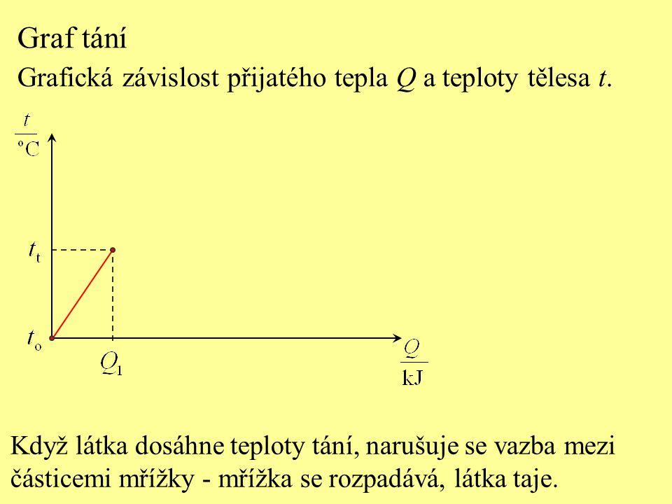 Graf tání Grafická závislost přijatého tepla Q a teploty tělesa t. Když látka dosáhne teploty tání, narušuje se vazba mezi částicemi mřížky - mřížka s