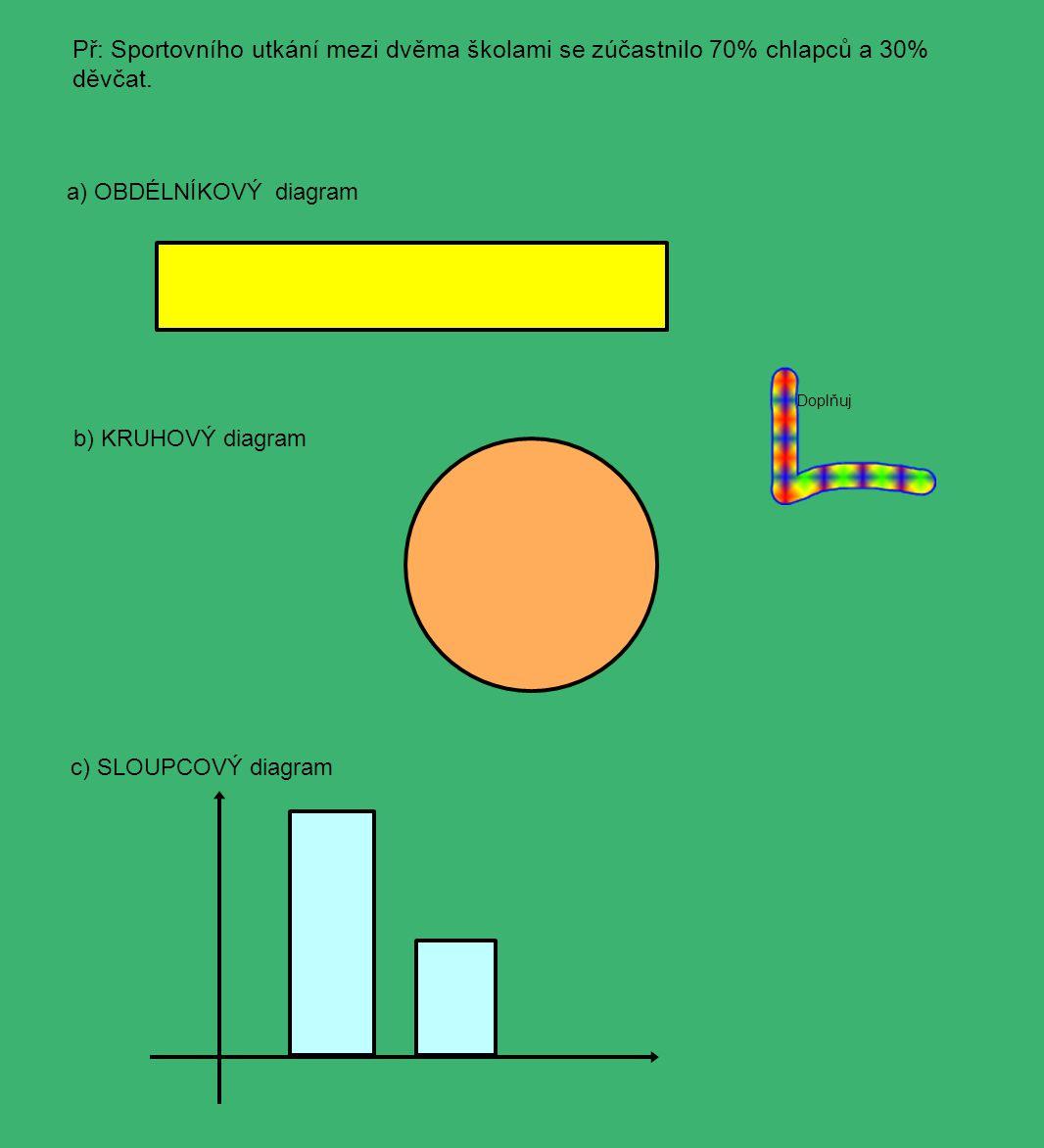 Př: Sportovního utkání mezi dvěma školami se zúčastnilo 70% chlapců a 30% děvčat. a) OBDÉLNÍKOVÝ diagram b) KRUHOVÝ diagram c) SLOUPCOVÝ diagram Doplň