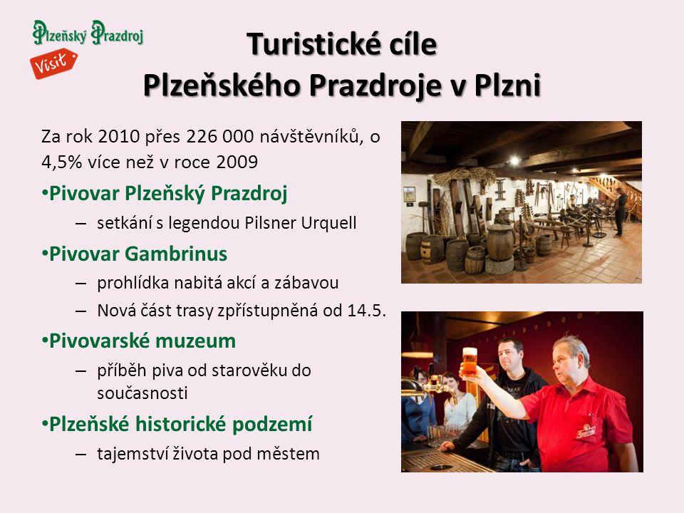 Turistické cíle Plzeňského Prazdroje v Plzni Za rok 2010 přes 226 000 návštěvníků, o 4,5% více než v roce 2009 Pivovar Plzeňský Prazdroj – setkání s legendou Pilsner Urquell Pivovar Gambrinus – prohlídka nabitá akcí a zábavou – Nová část trasy zpřístupněná od 14.5.