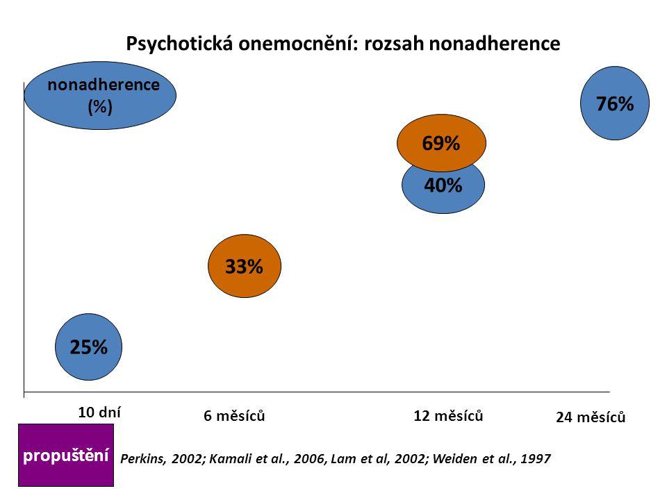 10 dní 6 měsíců12 měsíců 24 měsíců 25% 33% 40% 76% 69% propuštění nonadherence (%) Perkins, 2002; Kamali et al., 2006, Lam et al, 2002; Weiden et al.,