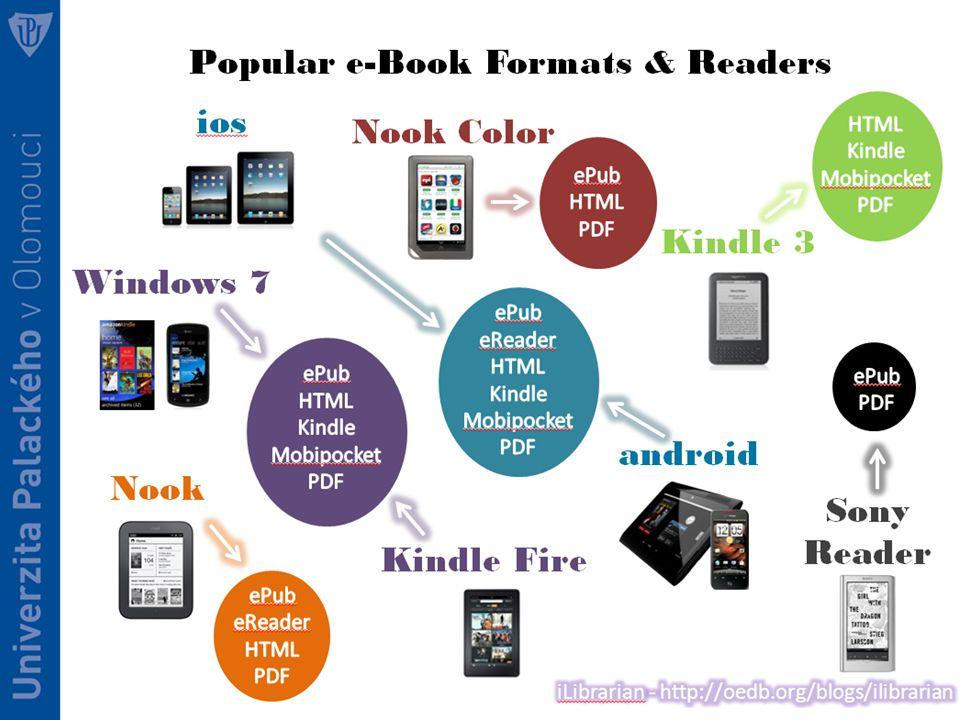 Využití v knihovnách? ?Půjčování? Výuka Self-publishing Výuka čtení Sociální čtení