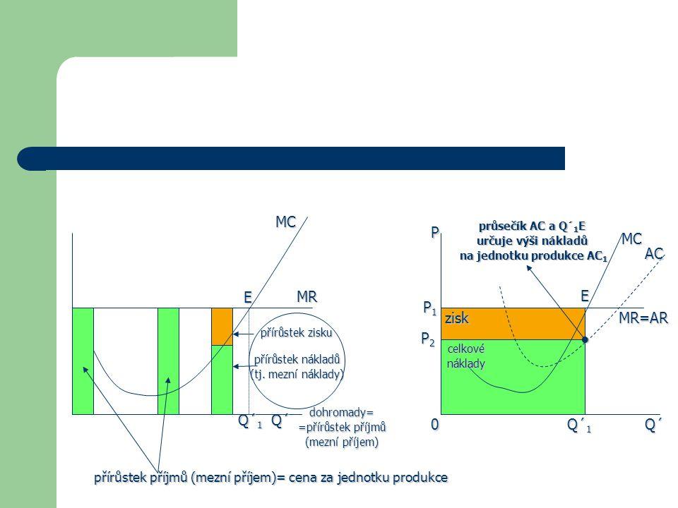 MC MR přírůstek zisku přírůstek nákladů (tj. mezní náklady) dohromady= =přírůstek příjmů (mezní příjem) Q´ Q´ 1 E přírůstek příjmů (mezní příjem)= cen