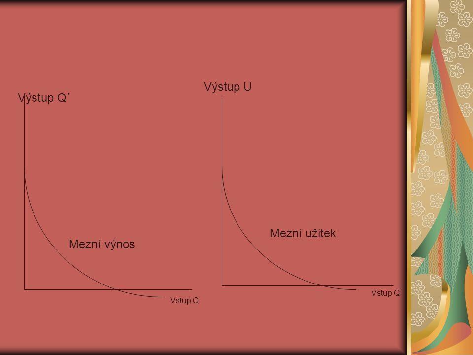 Mezní výnos Mezní užitek Výstup Q´ Výstup U Vstup Q