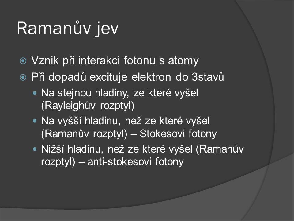 Ramanův jev  Vznik při interakci fotonu s atomy  Při dopadů excituje elektron do 3stavů Na stejnou hladiny, ze které vyšel (Rayleighův rozptyl) Na vyšší hladinu, než ze které vyšel (Ramanův rozptyl) – Stokesovi fotony Nižší hladinu, než ze které vyšel (Ramanův rozptyl) – anti-stokesovi fotony
