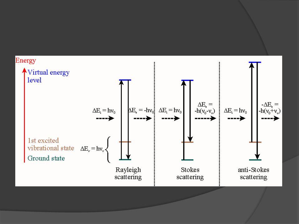 Vužití  Ramanova spektroskopie má řadu využití v oborech jako Fyzika, Chemie, mineraologie a další.