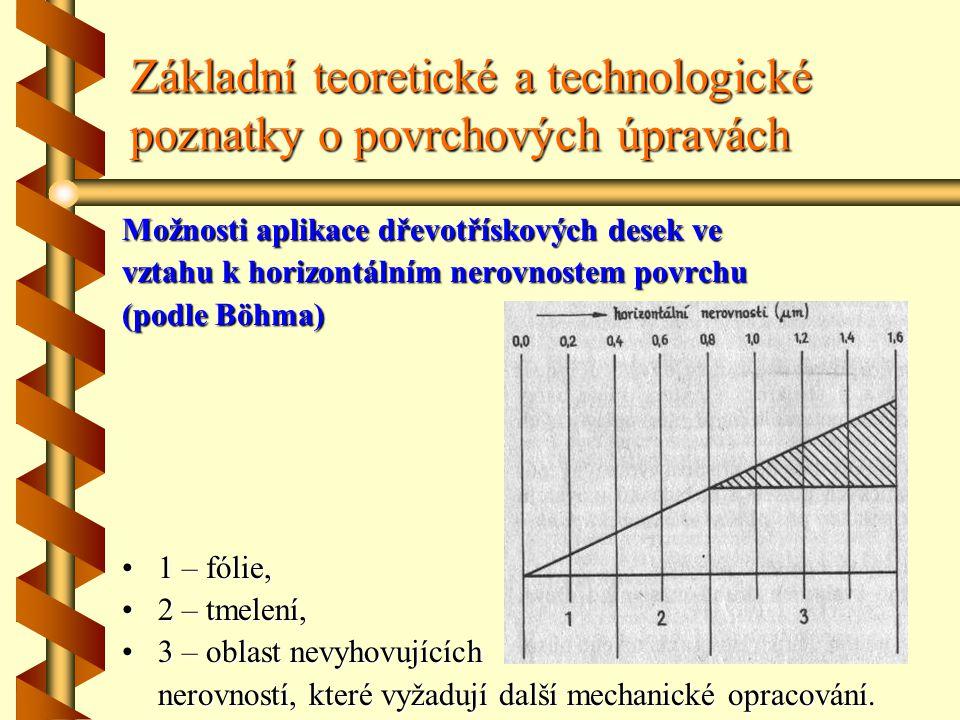 Základní teoretické a technologické poznatky o povrchových úpravách Možnosti aplikace dřevotřískových desek ve vztahu k horizontálním nerovnostem povrchu (podle Böhma) 1 – fólie, 2 – tmelení, 3 – oblast nevyhovujících nerovností, které vyžadují další mechanické opracování.