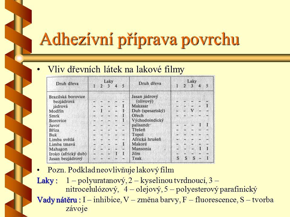 Adhezívní příprava povrchu Vliv dřevních látek na lakové filmy Pozn.