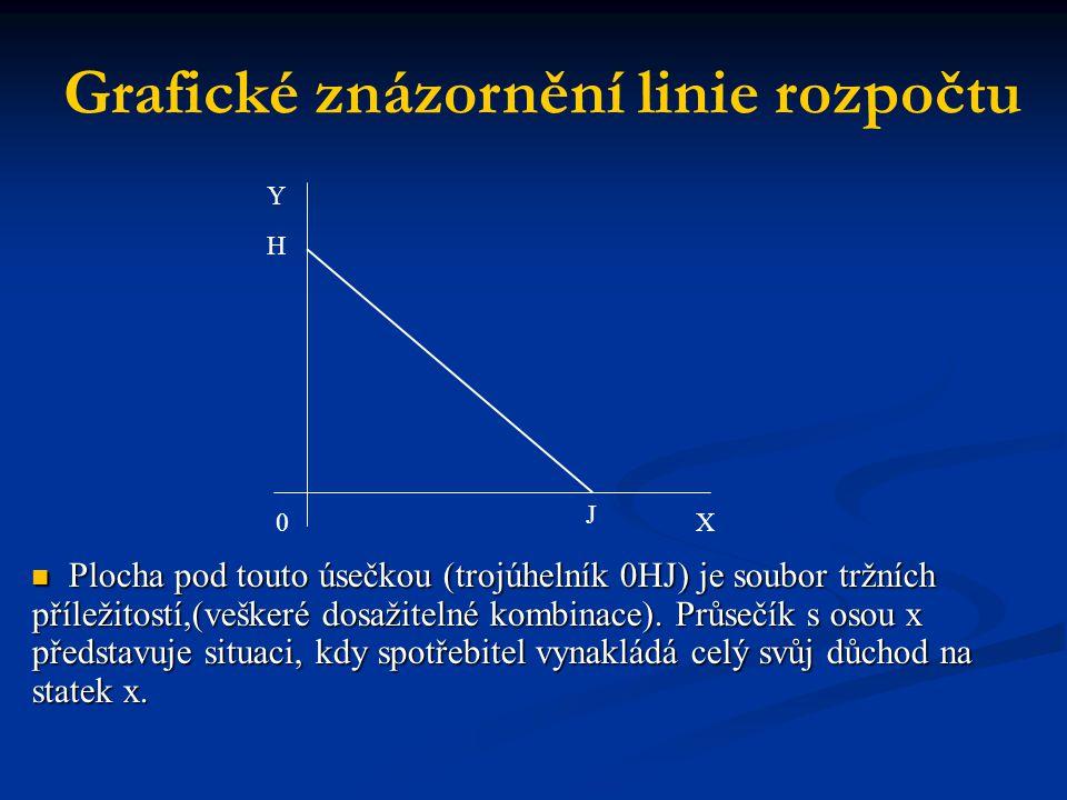 Grafické znázornění linie rozpočtu Plocha pod touto úsečkou (trojúhelník 0HJ) je soubor tržních příležitostí,(veškeré dosažitelné kombinace). Průsečík