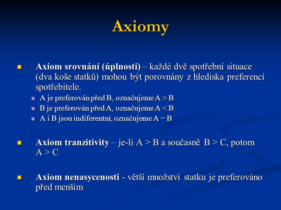 Axiomy Axiom srovnání (úplnosti) – každé dvě spotřební situace (dva koše statků) mohou být porovnány z hlediska preferencí spotřebitele. Axiom srovnán