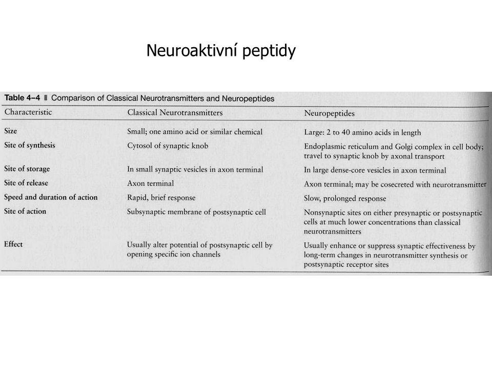 Neuroaktivní peptidy